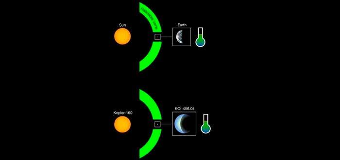 Exoplaneta KOI-456.04 MPS René Heller